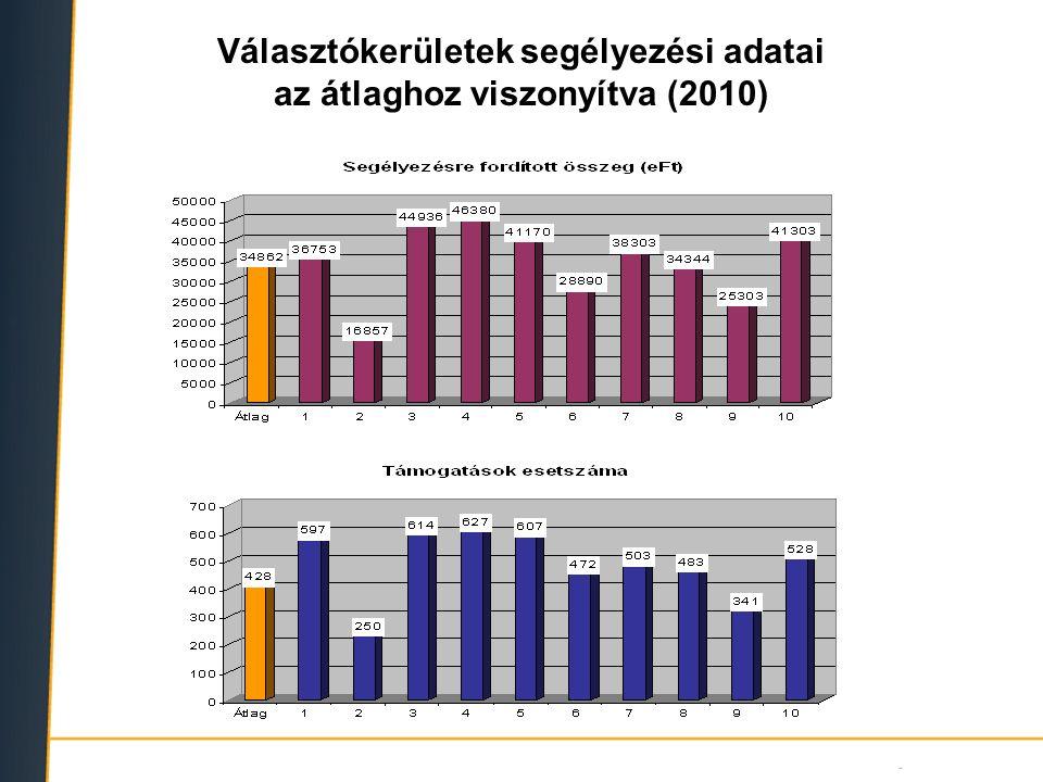 Választókerületek segélyezési adatai az átlaghoz viszonyítva (2010)
