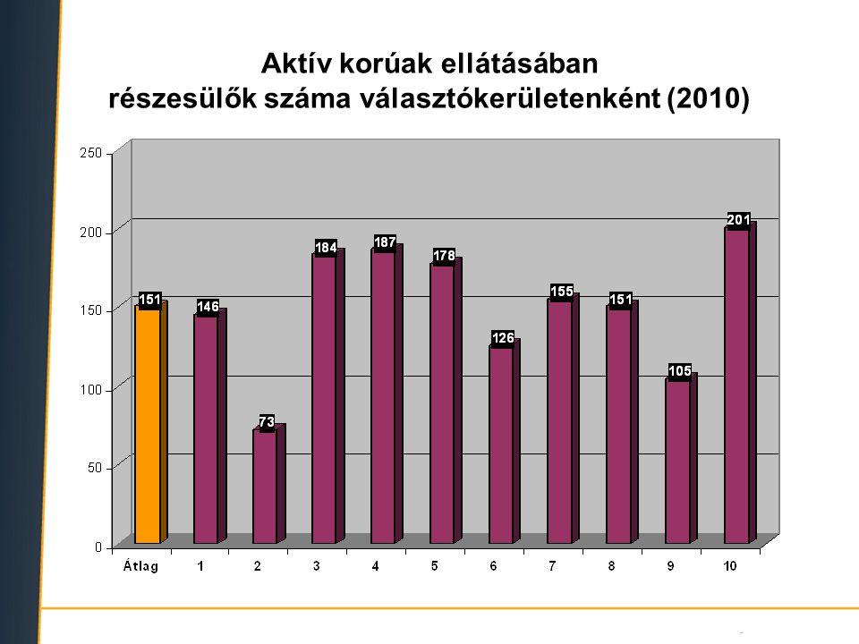 Aktív korúak ellátásában részesülők (2010) (rendszeres szociális segély + rendelkezésre állási támogatás)