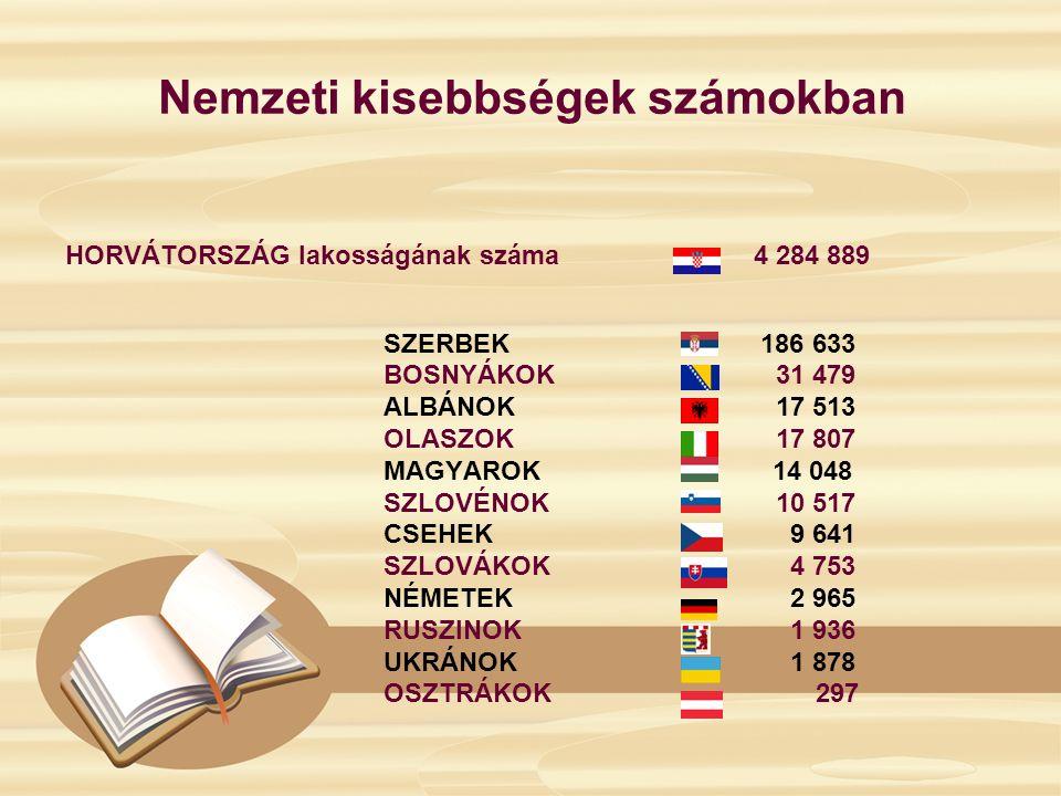 Nemzeti kisebbségek számokban HORVÁTORSZÁG lakosságának száma 4 284 889 SZERBEK 186 633 BOSNYÁKOK 31 479 ALBÁNOK 17 513 OLASZOK 17 807 MAGYAROK 14 048 SZLOVÉNOK 10 517 CSEHEK 9 641 SZLOVÁKOK 4 753 NÉMETEK 2 965 RUSZINOK 1 936 UKRÁNOK 1 878 OSZTRÁKOK 297