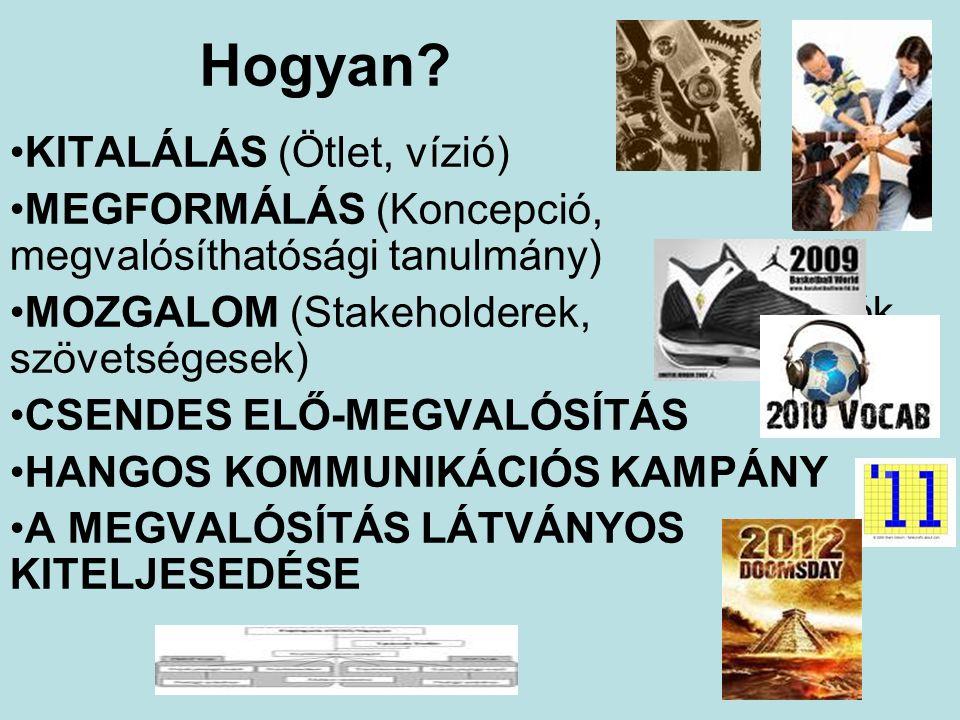 Hogyan? KITALÁLÁS (Ötlet, vízió) MEGFORMÁLÁS (Koncepció, megvalósíthatósági tanulmány) MOZGALOM (Stakeholderek, támogatók, szövetségesek) CSENDES ELŐ-