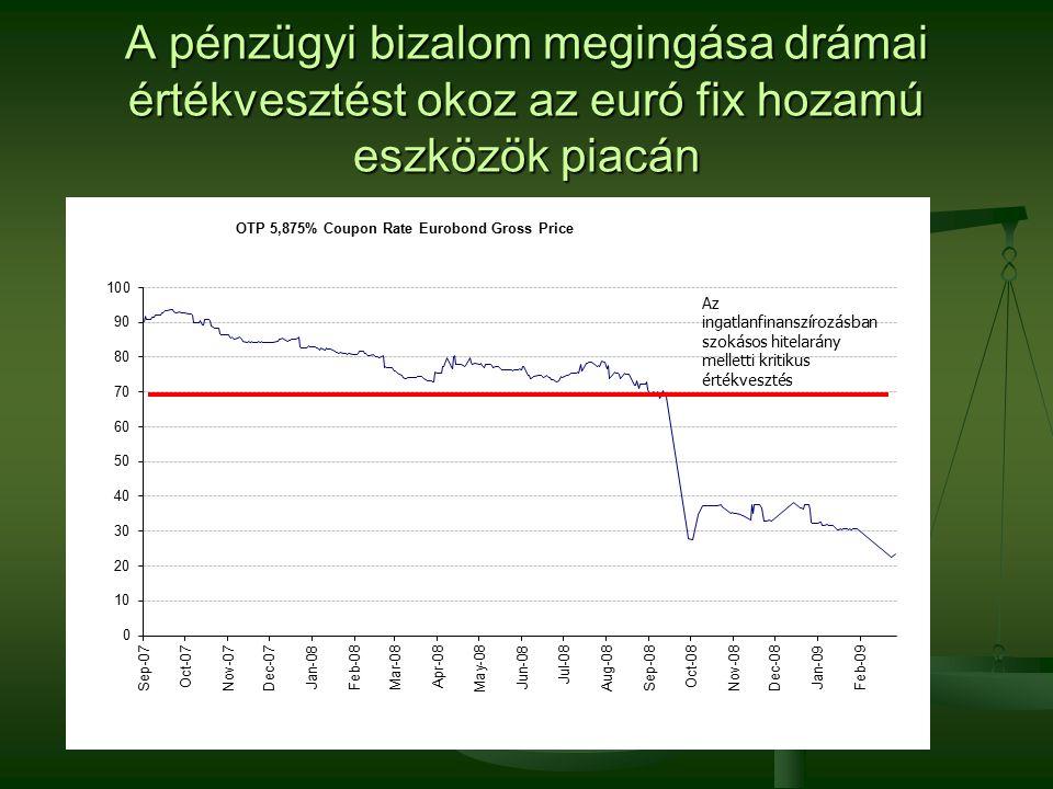 A pénzügyi bizalom megingása drámai értékvesztést okoz az euró fix hozamú eszközök piacán