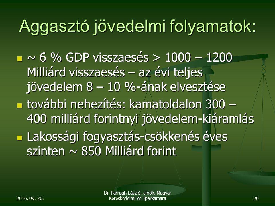 Aggasztó jövedelmi folyamatok: ~ 6 % GDP visszaesés > 1000 – 1200 Milliárd visszaesés – az évi teljes jövedelem 8 – 10 %-ának elvesztése ~ 6 % GDP visszaesés > 1000 – 1200 Milliárd visszaesés – az évi teljes jövedelem 8 – 10 %-ának elvesztése további nehezítés: kamatoldalon 300 – 400 milliárd forintnyi jövedelem-kiáramlás további nehezítés: kamatoldalon 300 – 400 milliárd forintnyi jövedelem-kiáramlás Lakossági fogyasztás-csökkenés éves szinten ~ 850 Milliárd forint Lakossági fogyasztás-csökkenés éves szinten ~ 850 Milliárd forint 2016.