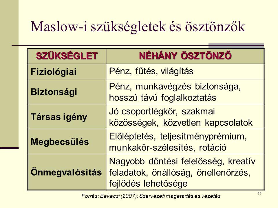 11 Maslow-i szükségletek és ösztönzők SZÜKSÉGLET NÉHÁNY ÖSZTÖNZŐ Fiziológiai Pénz, fűtés, világítás Biztonsági Pénz, munkavégzés biztonsága, hosszú tá