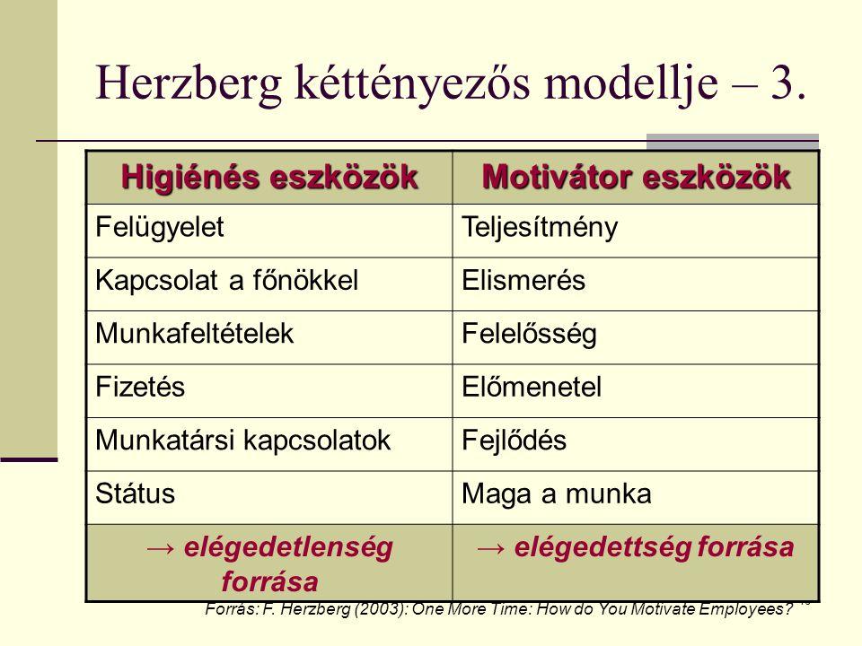 16 Herzberg kéttényezős modellje – 3. Higiénés eszközök Motivátor eszközök FelügyeletTeljesítmény Kapcsolat a főnökkelElismerés MunkafeltételekFelelős