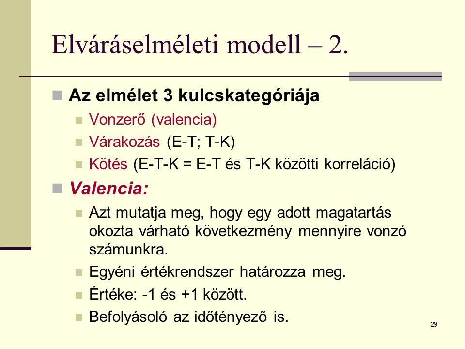 29 Elváráselméleti modell – 2. Az elmélet 3 kulcskategóriája Vonzerő (valencia) Várakozás (E-T; T-K) Kötés (E-T-K = E-T és T-K közötti korreláció) Val