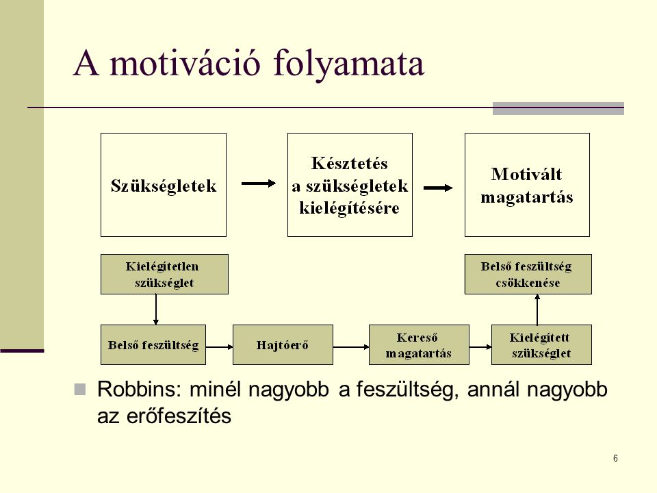 6 Robbins: minél nagyobb a feszültség, annál nagyobb az erőfeszítés A motiváció folyamata