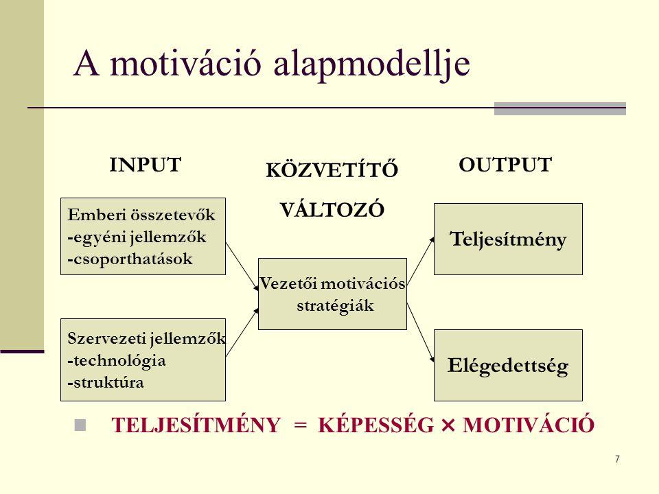 28 Elváráselméleti modell (Vroom) Feltételezések A motiváció racionalista felfogása Az egyének csak olyan erőfeszítésekre hajlandóak, amelyek valamilyen kívánatos eredményre vezetnek Ráfordítások és hozamok becslése Alternatívák felállítása és kiválasztása Az elmélet alapja Az egyén motivációja attól függ, hogy adott erőfeszítés milyen eredményre vezet, és az eredményért kapott jutalom mennyire vonzó számára.