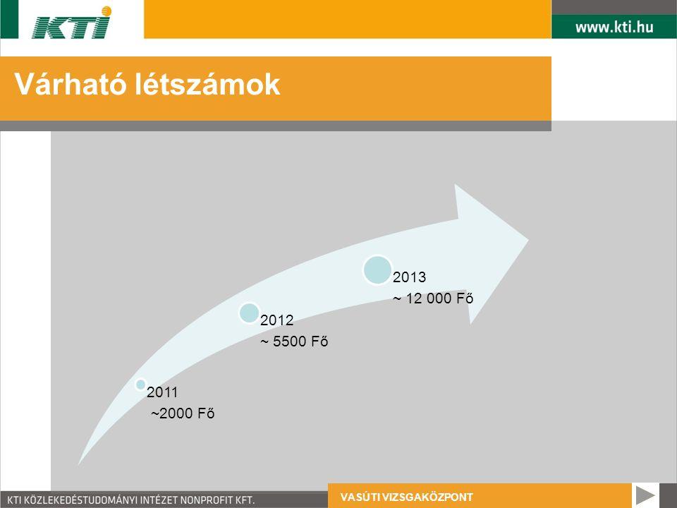 VASÚTI VIZSGAKÖZPONT Várható létszámok 2011 ~2000 Fő 2012 ~ 5500 Fő 2013 ~ 12 000 Fő