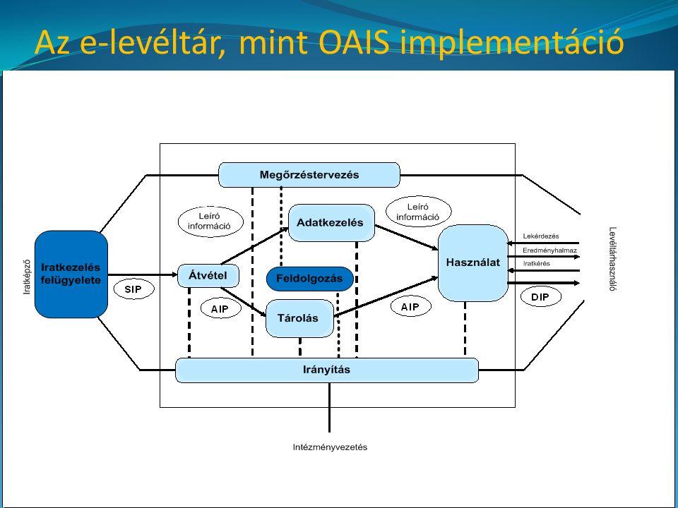 Az e-levéltár, mint OAIS implementáció