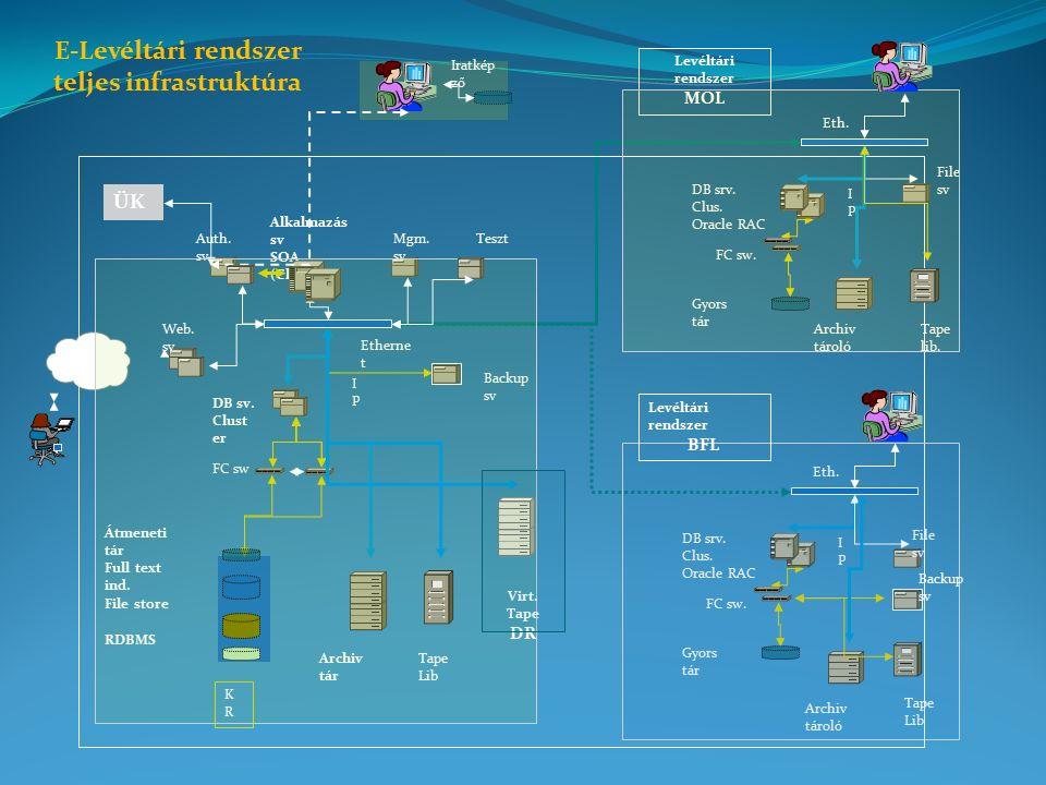 KRKR DB sv. Clust er IPIP FC sw File store RDBMS Alkalmazás sv SOA (Cluster) Archiv tár Full text ind. Intern et Auth. sv Etherne t Átmeneti tár Mgm.