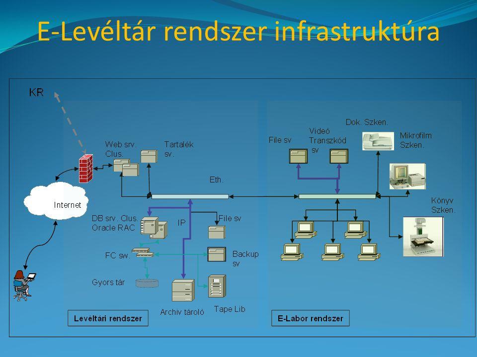 E-Levéltár rendszer infrastruktúra
