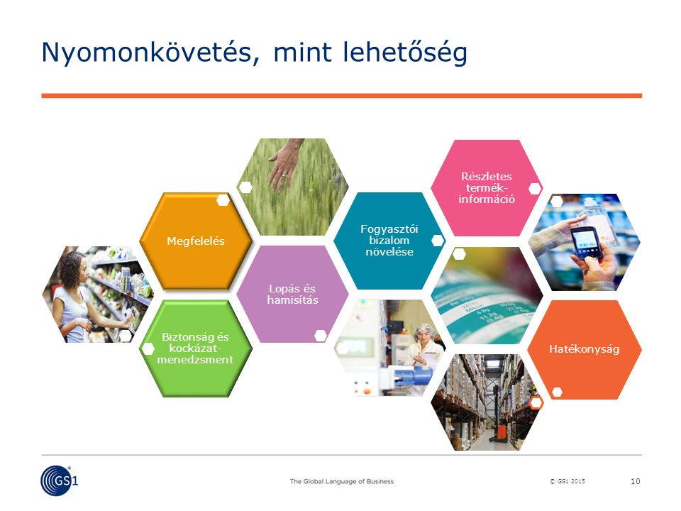 © GS1 2015 Nyomonkövetés, mint lehetőség 10 Biztonság és kockázat- menedzsment Lopás és hamisítás Megfelelés Fogyasztói bizalom növelése Részletes termék- információ Hatékonyság