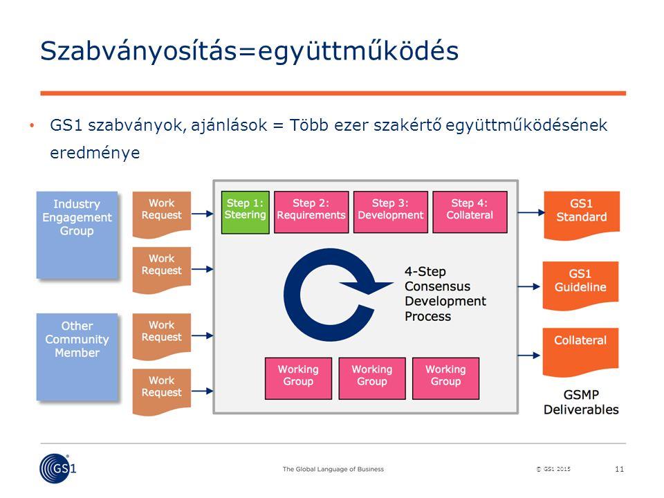 © GS1 2015 Szabványosítás=együttműködés GS1 szabványok, ajánlások = Több ezer szakértő együttműködésének eredménye 11