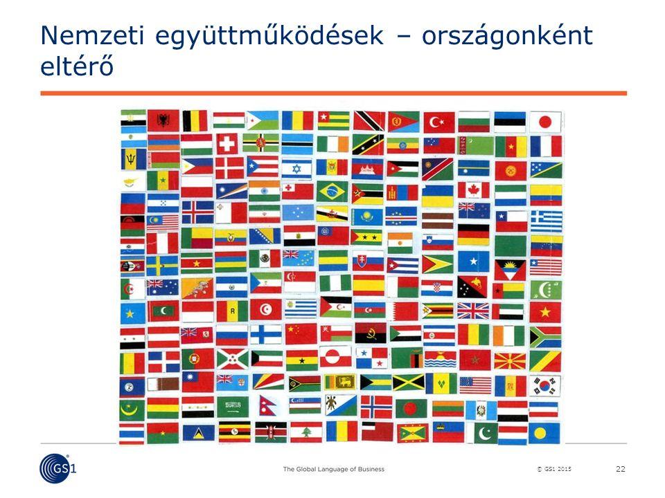 © GS1 2015 Nemzeti együttműködések – országonként eltérő 22