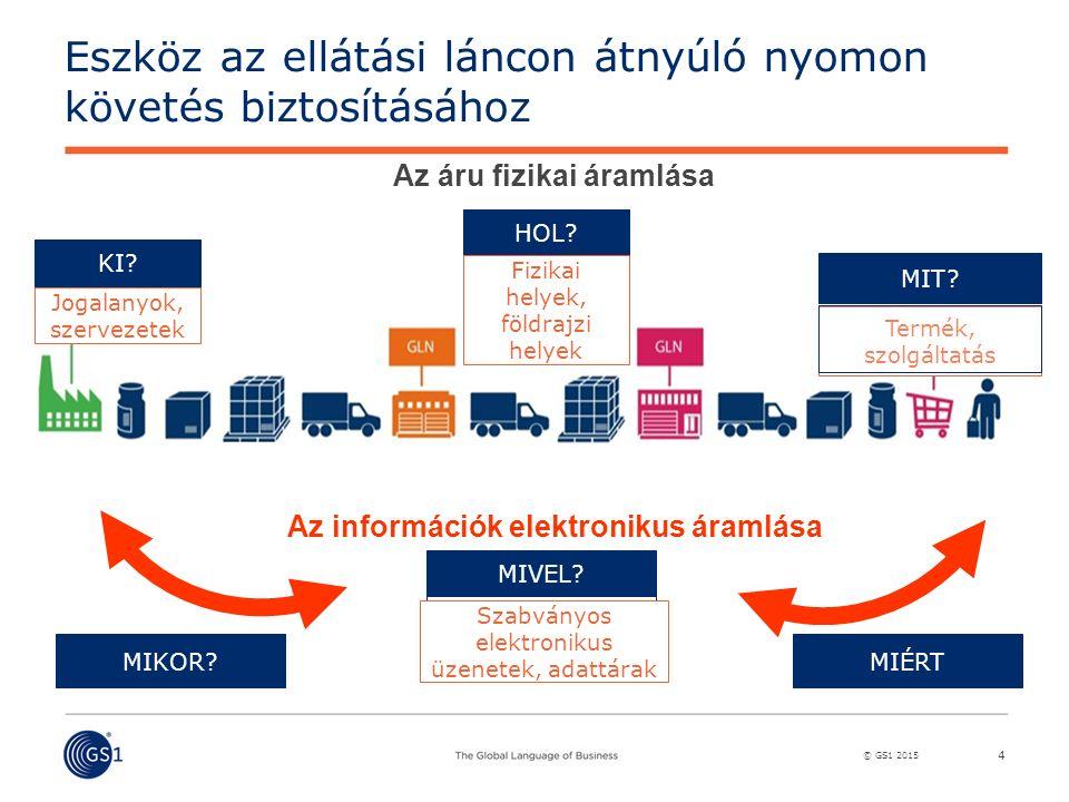© GS1 2015 Eszköz az ellátási láncon átnyúló nyomon követés biztosításához 4 GLN ORG KI? GLN LOC HOL? Gyártó Gyűjtő Szállítmá- Szállítmá- Logisztikai