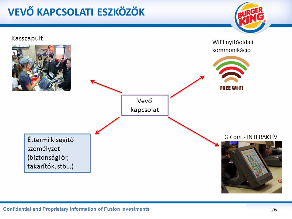 CONFIDENTIAL AND PROPRIETARY INFORMATION OF BURGER KING CORPORATION VEVŐ KAPCSOLATI ESZKÖZÖK 26 Confidential and Proprietary Information of Fusion Investments Vevő kapcsolat G Com - INTERAKTÍV WiFI nyitóoldali kommonikáció Kasszapult Éttermi kisegítő személyzet (biztonsági őr, takarítók, stb…)