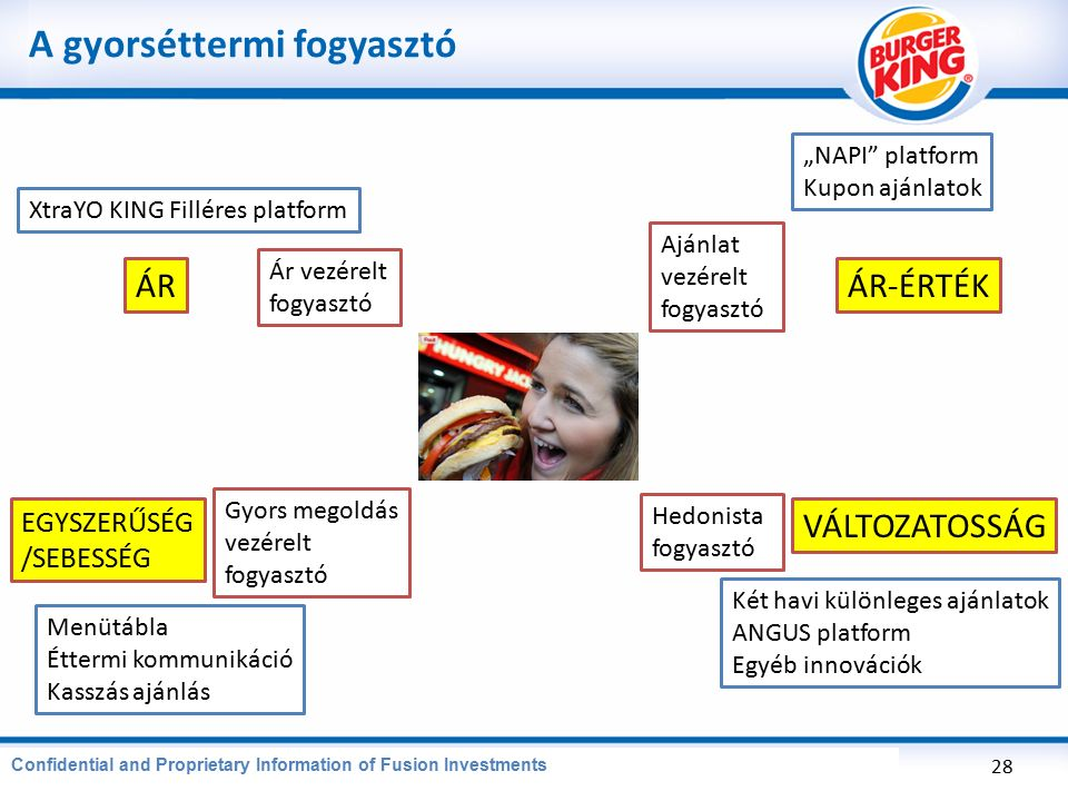 CONFIDENTIAL AND PROPRIETARY INFORMATION OF BURGER KING CORPORATION A gyorséttermi fogyasztó 28 Confidential and Proprietary Information of Fusion Inv