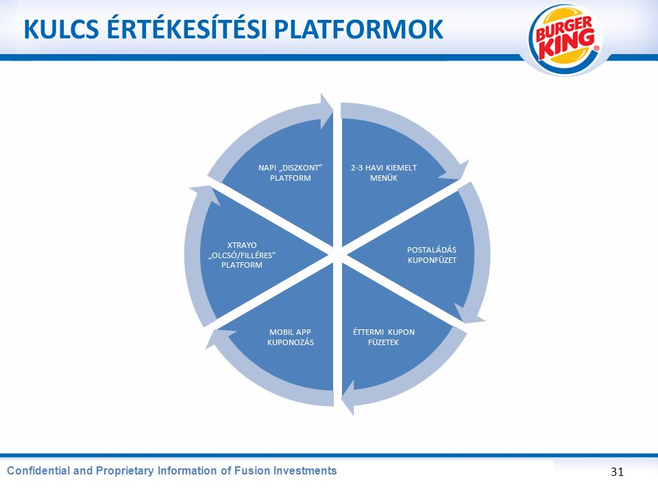 "CONFIDENTIAL AND PROPRIETARY INFORMATION OF BURGER KING CORPORATION KULCS ÉRTÉKESÍTÉSI PLATFORMOK 31 Confidential and Proprietary Information of Fusion Investments 2-3 HAVI KIEMELT MENÜK POSTALÁDÁS KUPONFÜZET ÉTTERMI KUPON FÜZETEK MOBIL APP KUPONOZÁS XTRAYO ""OLCSÓ/FILLÉRES PLATFORM NAPI ""DISZKONT PLATFORM"