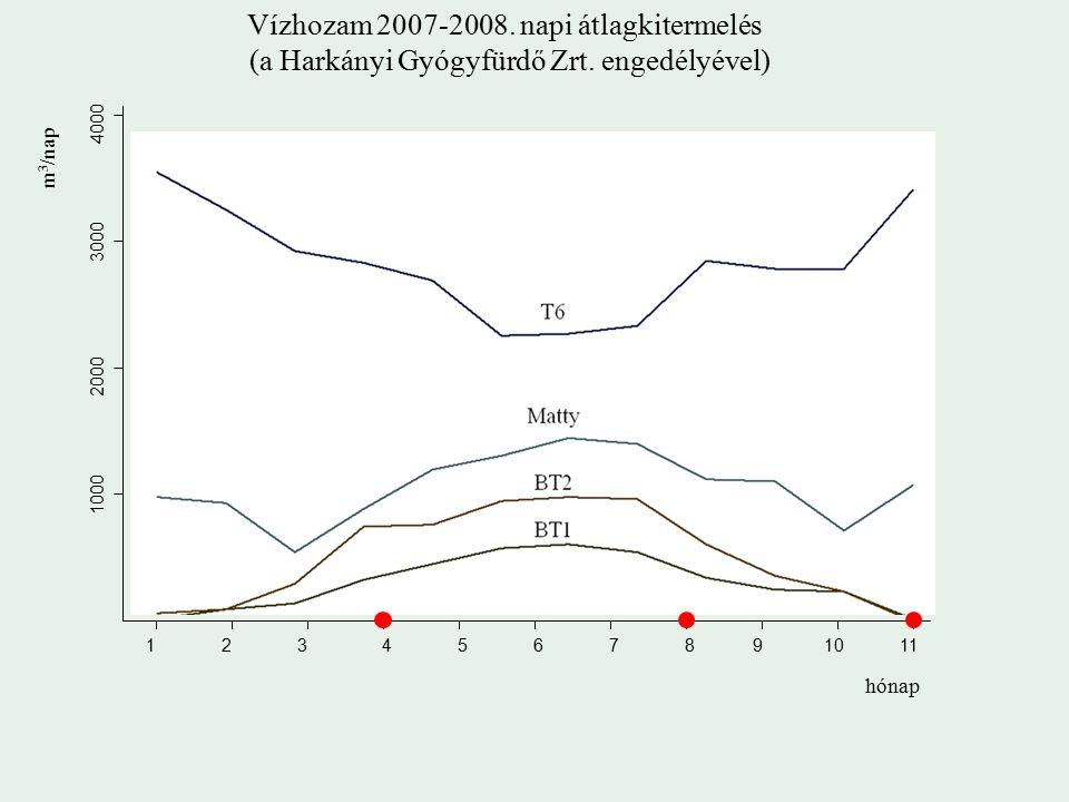 Vízhozam 2007-2008. napi átlagkitermelés (a Harkányi Gyógyfürdő Zrt.