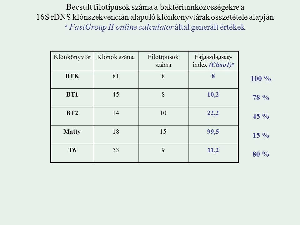 Becsült filotípusok száma a baktériumközösségekre a 16S rDNS klónszekvencián alapuló klónkönyvtárak összetétele alapján a FastGroup II online calculator által generált értékek KlónkönyvtárKlónok számaFilotípusok száma Fajgazdagság- index (Chao1) a BTK8188 BT145810,2 BT2141022,2 Matty181599,5 T653911,2 80 % 15 % 45 % 78 % 100 %