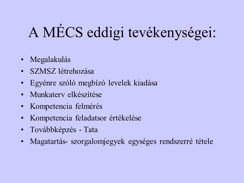A MÉCS eddigi tevékenységei: Megalakulás SZMSZ létrehozása Egyénre szóló megbízó levelek kiadása Munkaterv elkészítése Kompetencia felmérés Kompetencia feladatsor értékelése Továbbképzés - Tata Magatartás- szorgalomjegyek egységes rendszerré tétele