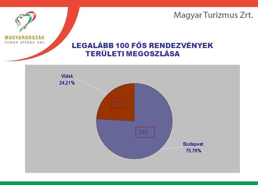 LEGALÁBB 100 FŐS RENDEZVÉNYEK TERÜLETI MEGOSZLÁSA 241 77