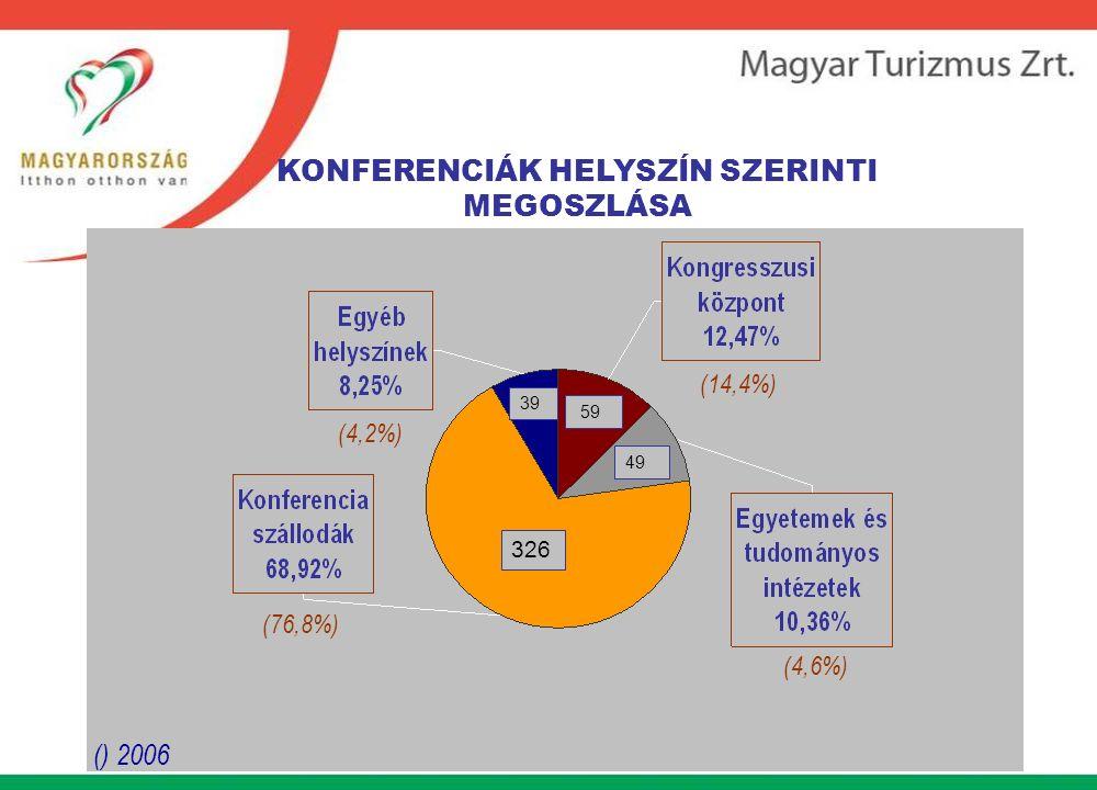 () 2006 KONFERENCIÁK HELYSZÍN SZERINTI MEGOSZLÁSA 326 39 59 49 (4,2%) (76,8%) (4,6%) (14,4%)