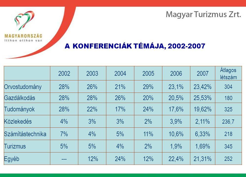A KONFERENCIÁK TÉMÁJA, 2002-2007 200220032004200520062007 Átlagos létszám Orvostudomány28%26%21%29%23,1%23,42% 304 Gazdálkodás28% 26%20%20,5%25,53% 180 Tudományok28%22%17%24%17,6%19,62% 325 Közlekedés4%3% 2%3,9%2,11% 236,7 Számítástechnika7%4%5%11%10,6%6,33% 218 Turizmus5% 4%2%1,9%1,69% 345 Egyéb--- 12%24%12%22,4%21,31% 252