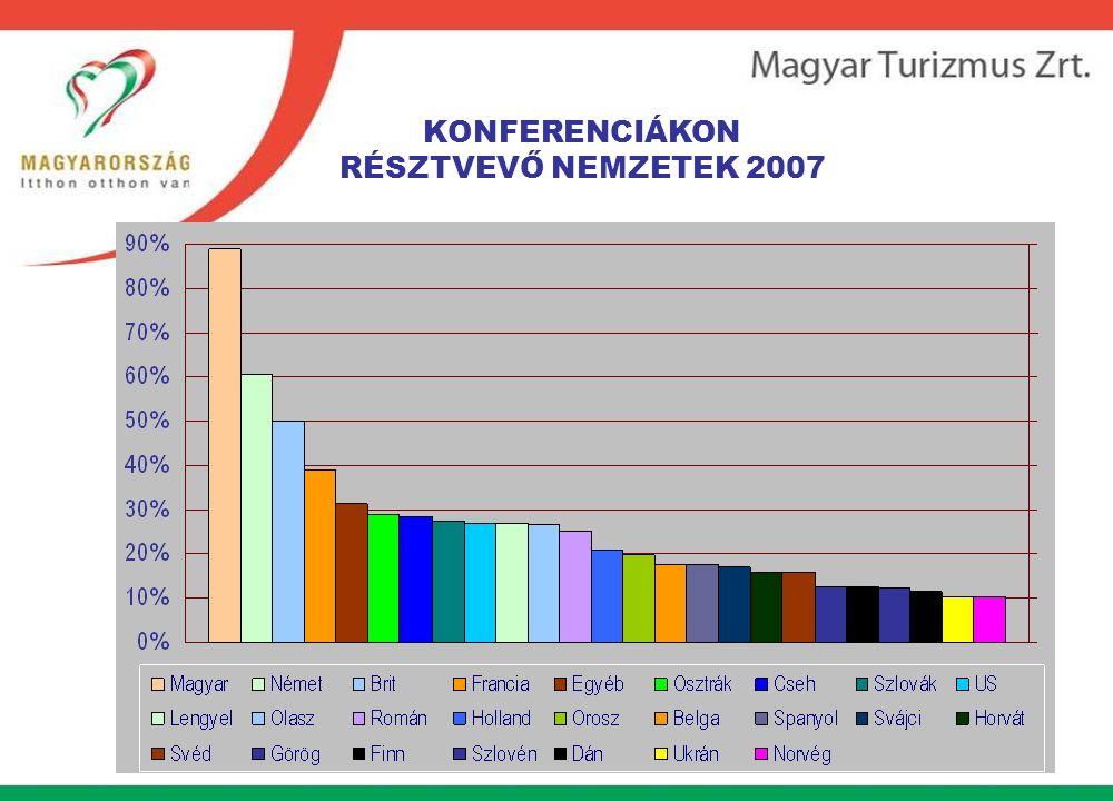 KONFERENCIÁKON RÉSZTVEVŐ NEMZETEK 2007
