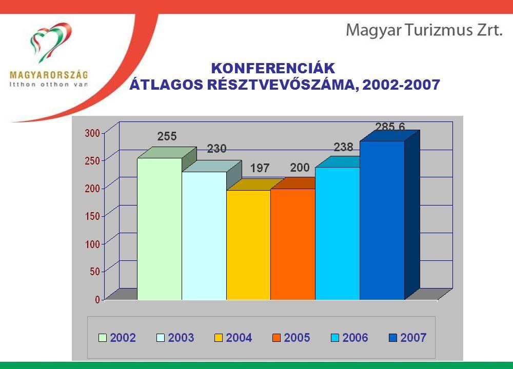 KONFERENCIÁK ÁTLAGOS RÉSZTVEVŐSZÁMA, 2002-2007
