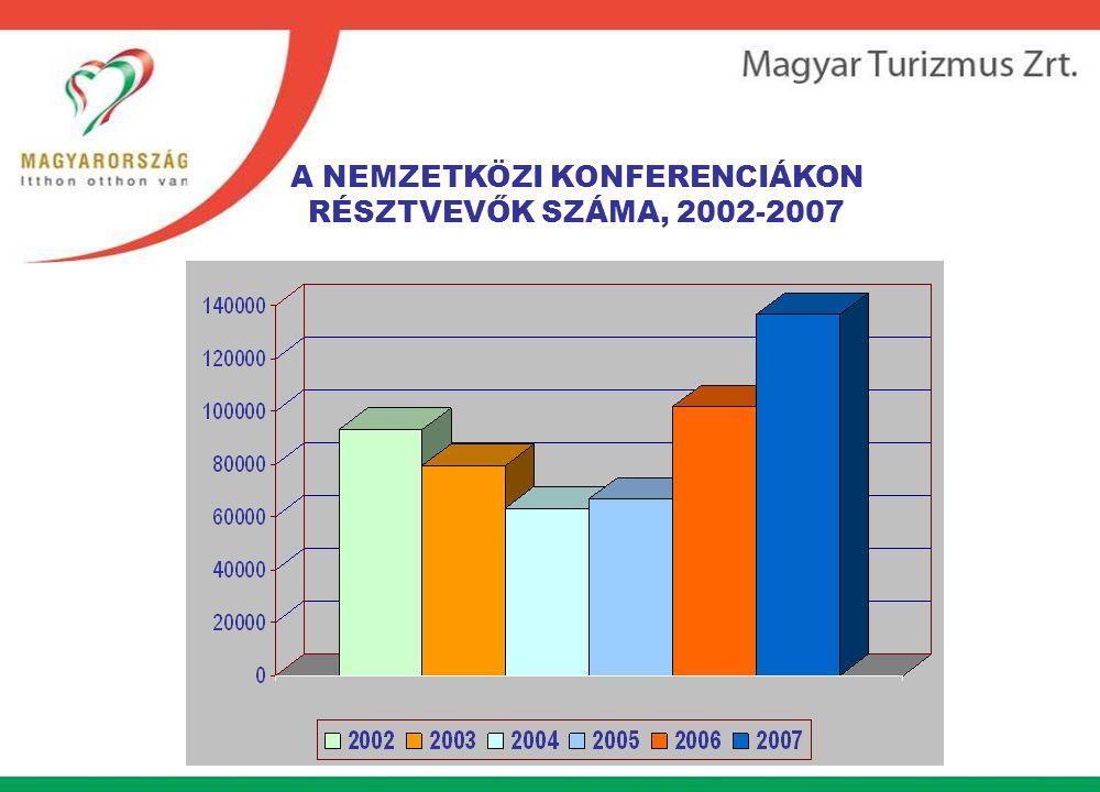 A NEMZETKÖZI KONFERENCIÁKON RÉSZTVEVŐK SZÁMA, 2002-2007