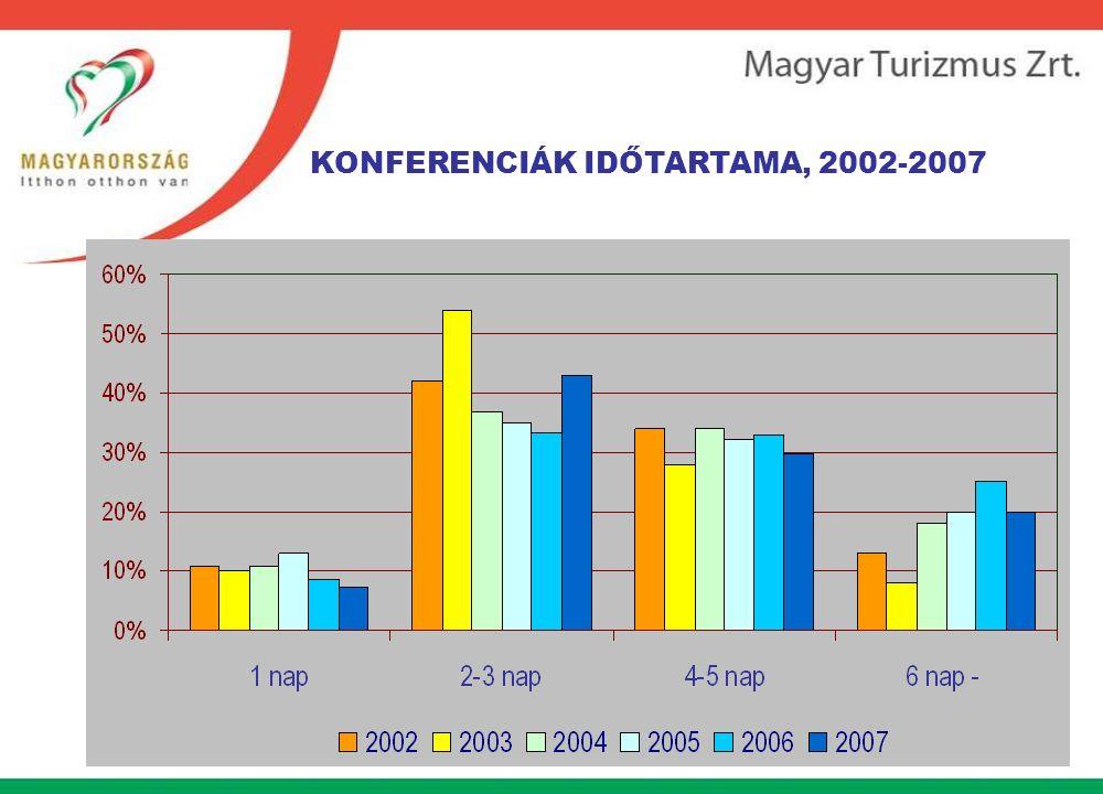 KONFERENCIÁK IDŐTARTAMA, 2002-2007