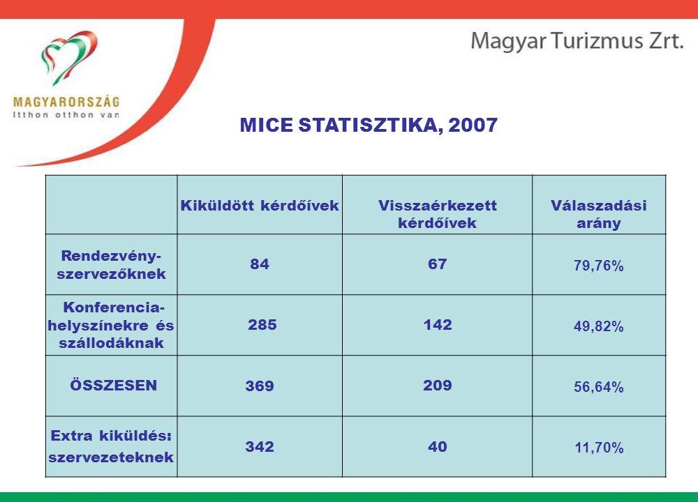 MICE STATISZTIKA, 2007 Kiküldött kérdőívek Visszaérkezett kérdőívek Válaszadási arány Rendezvény- szervezőknek 8467 79,76% Konferencia- helyszínekre és szállodáknak 285142 49,82% ÖSSZESEN369209 56,64% Extra kiküldés: szervezeteknek 34240 11,70%