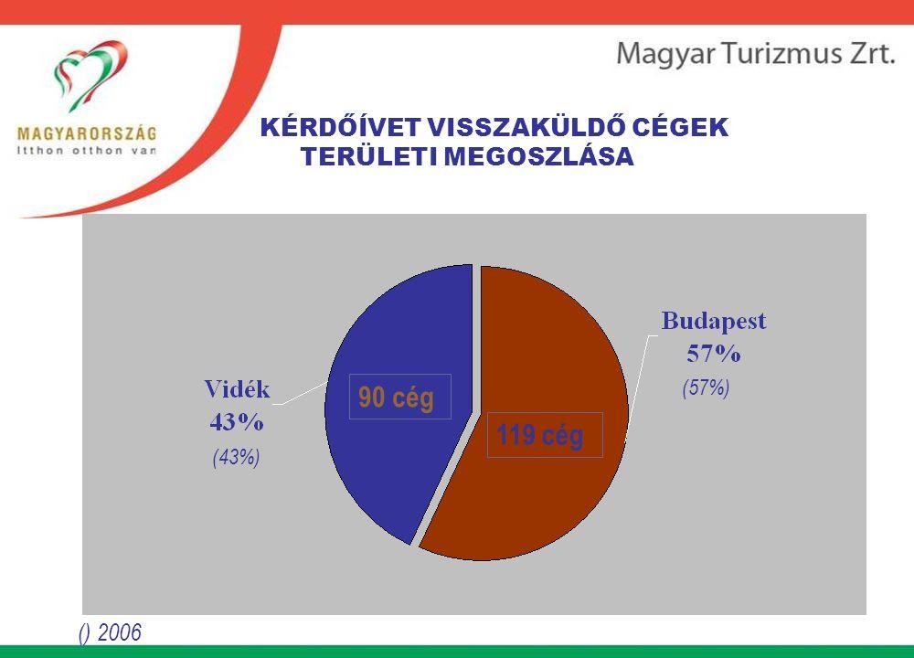 KÉRDŐÍVET VISSZAKÜLDŐ CÉGEK TERÜLETI MEGOSZLÁSA () 2006 119 cég 90 cég (43%) (57%)