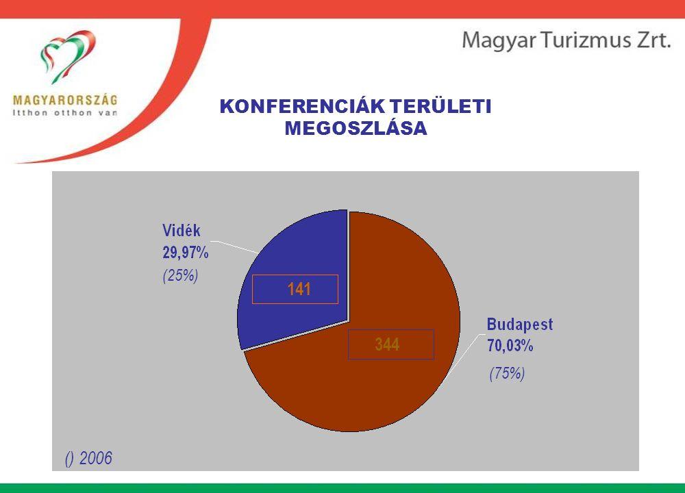KONFERENCIÁK TERÜLETI MEGOSZLÁSA (25%) (75%) 141 344 () 2006