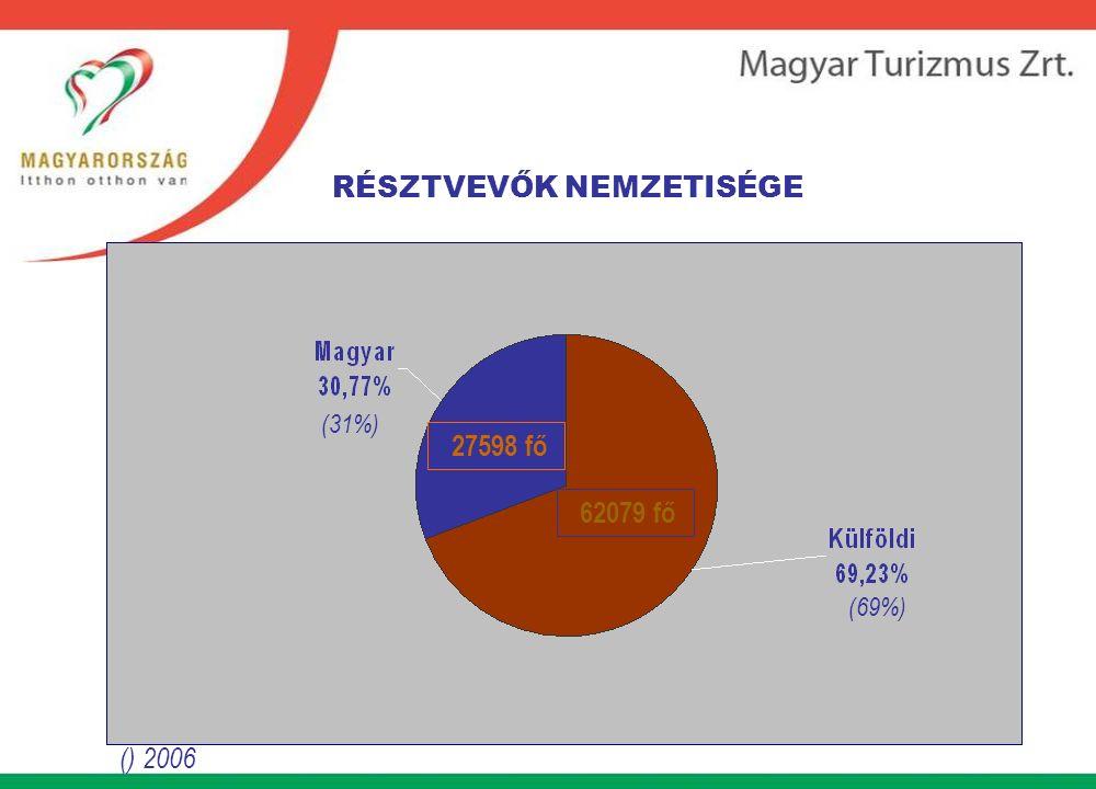 RÉSZTVEVŐK NEMZETISÉGE (31%) 27598 fő 62079 fő (69%)