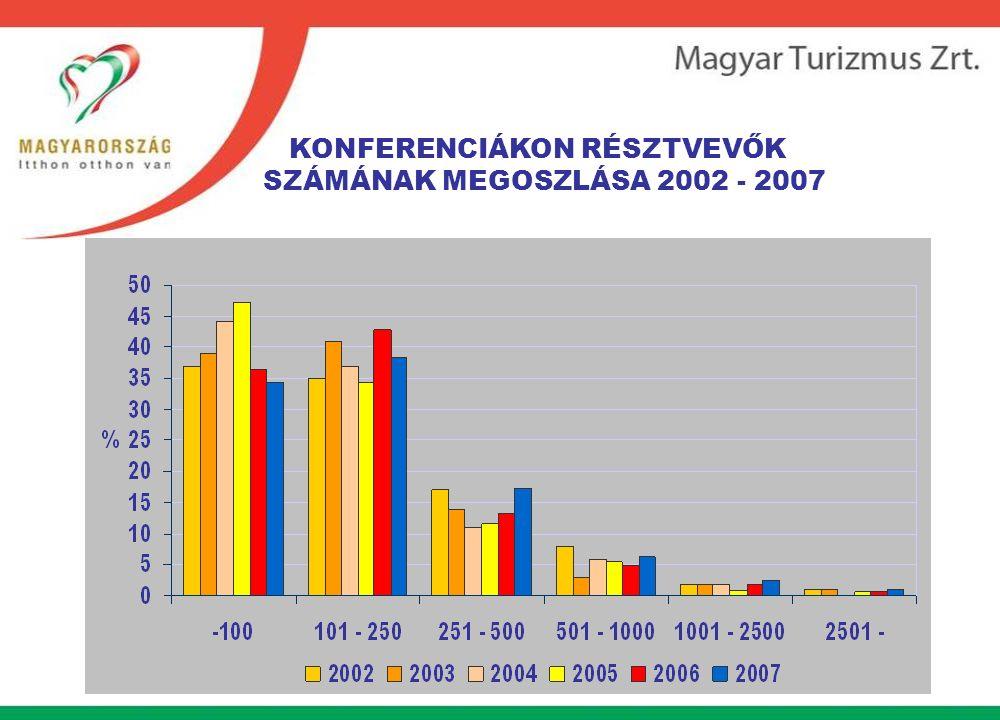 KONFERENCIÁKON RÉSZTVEVŐK SZÁMÁNAK MEGOSZLÁSA 2002 - 2007