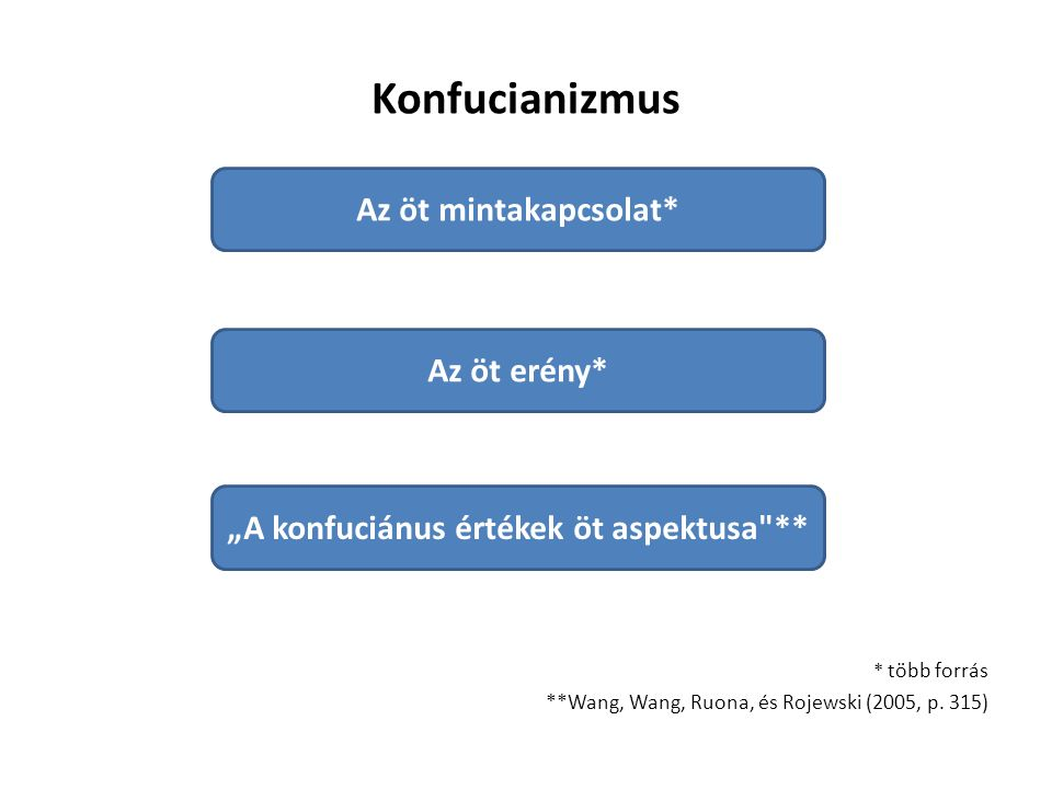 Konfucianizmus * több forrás **Wang, Wang, Ruona, és Rojewski (2005, p.