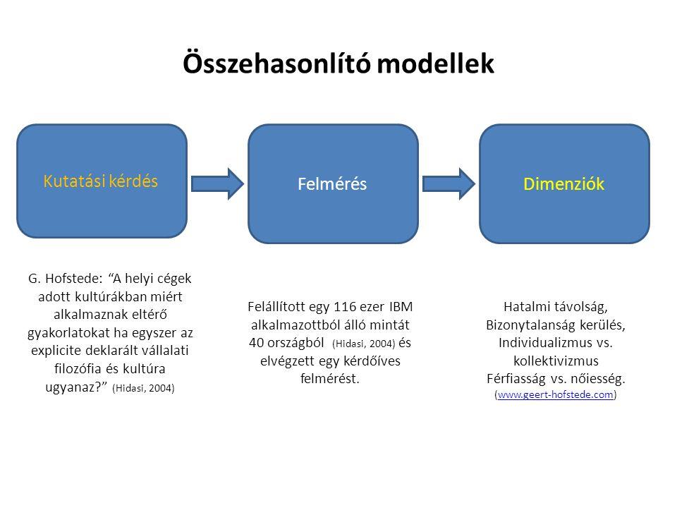 Összehasonlító modellek FelmérésDimenziók Kutatási kérdés G.