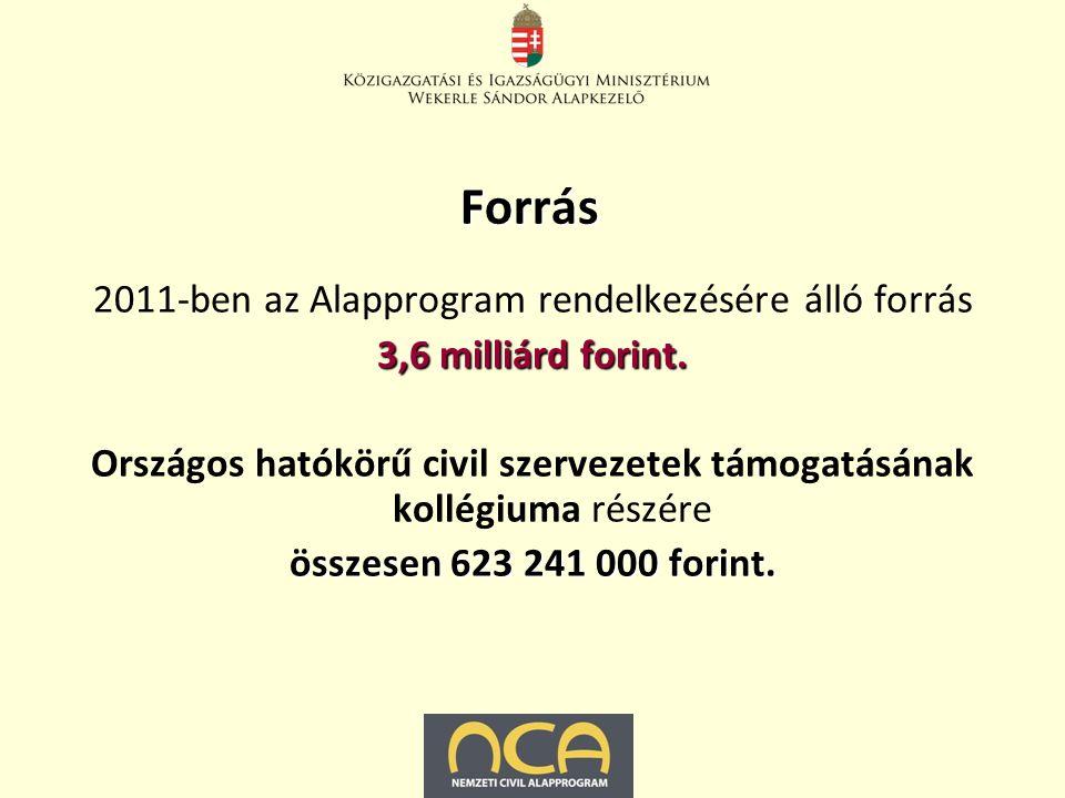 Forrás 2011-ben az Alapprogram rendelkezésére álló forrás 3,6 milliárd forint.