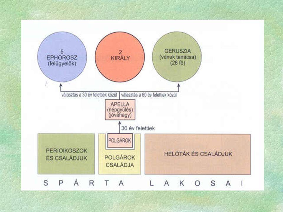  Spártai életmód   Teljes mértékben eltért Hellász más városaitól  3 alapelv: katonáskodás, egyenlőség, egyszerűség.