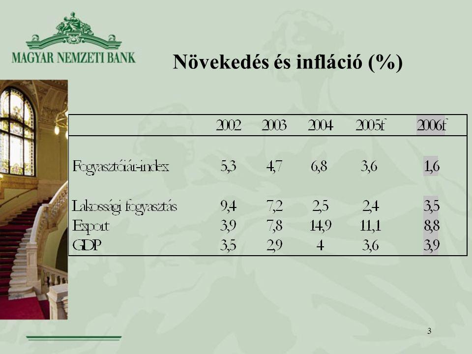 3 Növekedés és infláció (%)