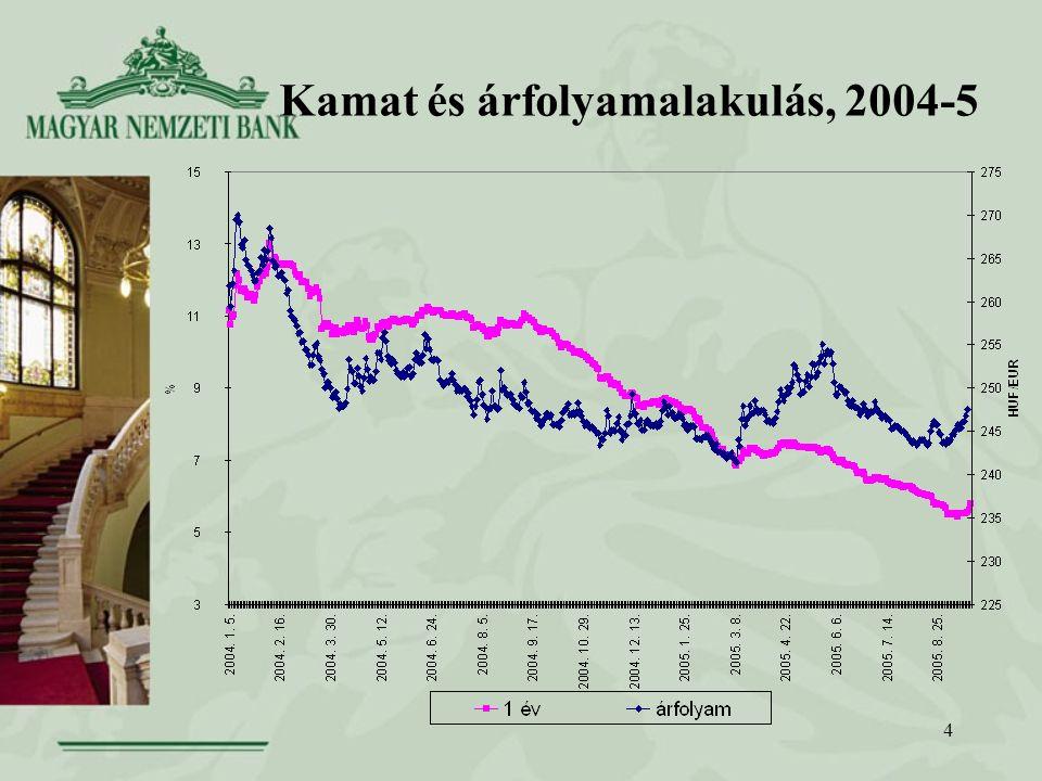 4 Kamat és árfolyamalakulás, 2004-5
