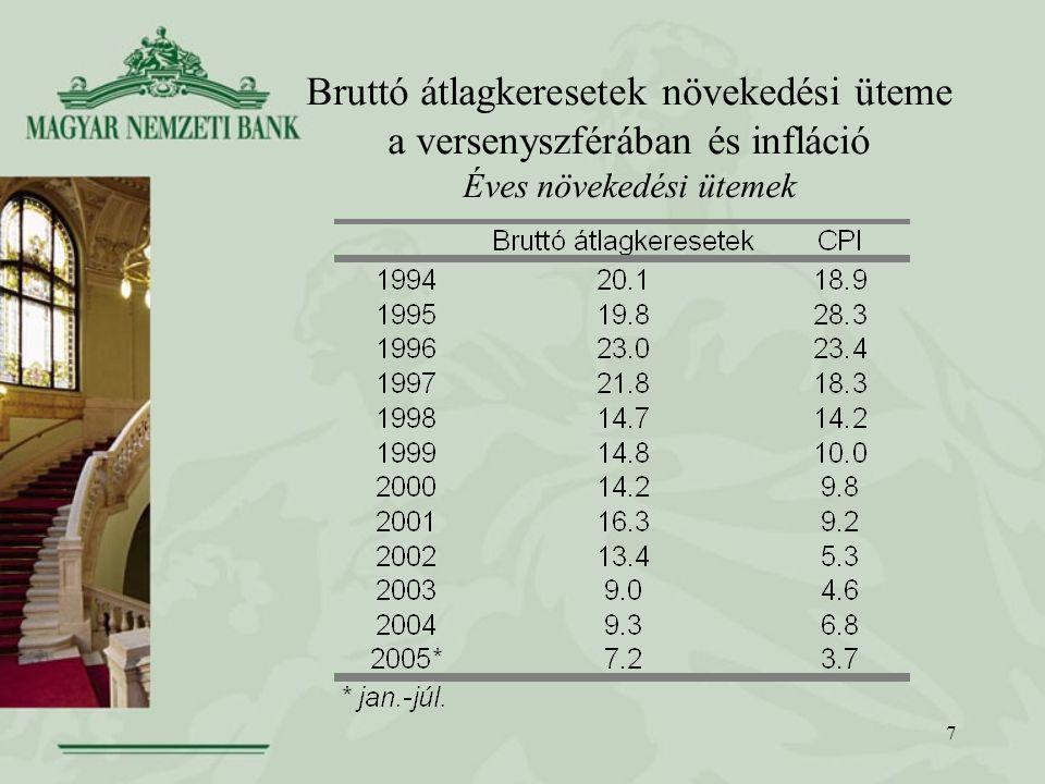 7 Bruttó átlagkeresetek növekedési üteme a versenyszférában és infláció Éves növekedési ütemek
