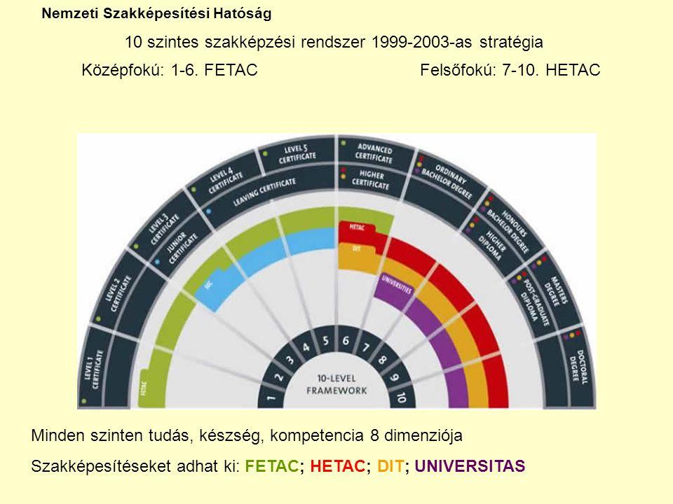 Nemzeti Szakképesítési Hatóság 10 szintes szakképzési rendszer 1999-2003-as stratégia Középfokú: 1-6.