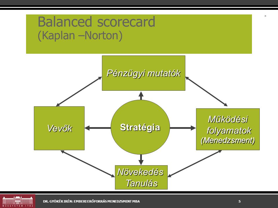 Balanced scorecard (Kaplan –Norton) DR.