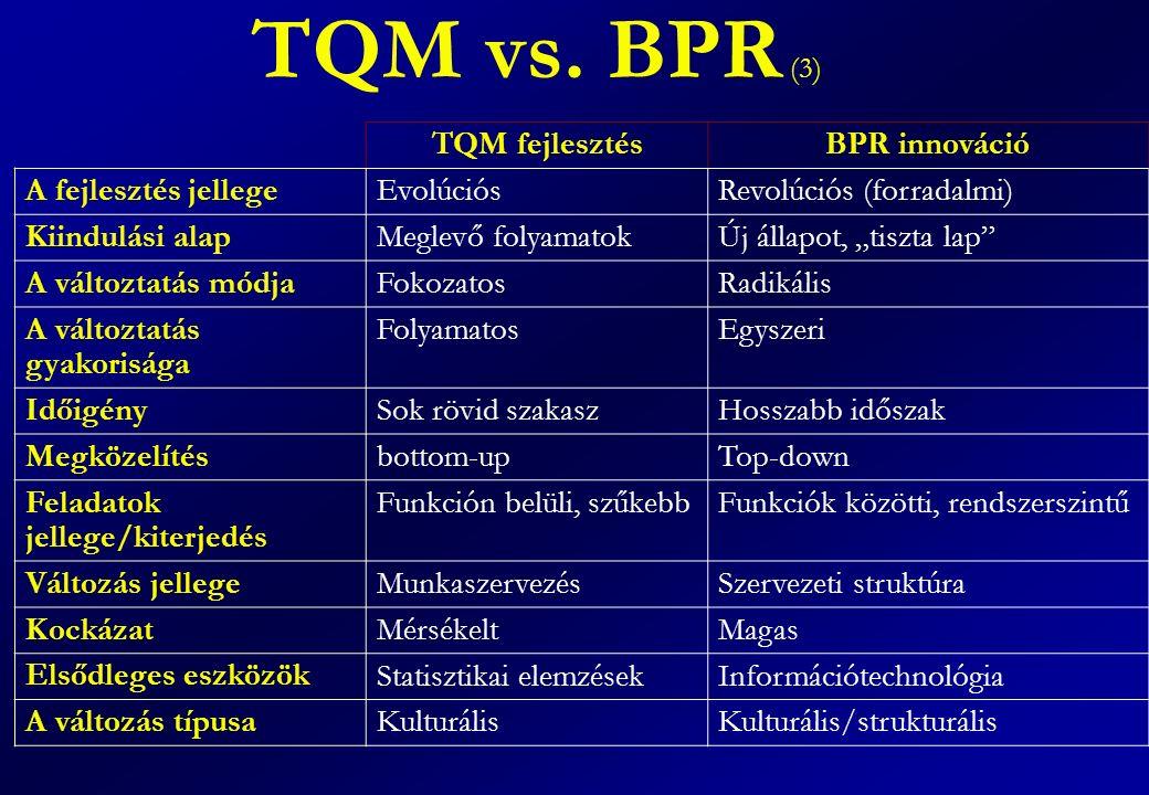 """TQM vs. BPR (3) TQM fejlesztésBPR innováció A fejlesztés jellege EvolúciósRevolúciós (forradalmi) Kiindulási alap Meglevő folyamatokÚj állapot, """"tiszt"""