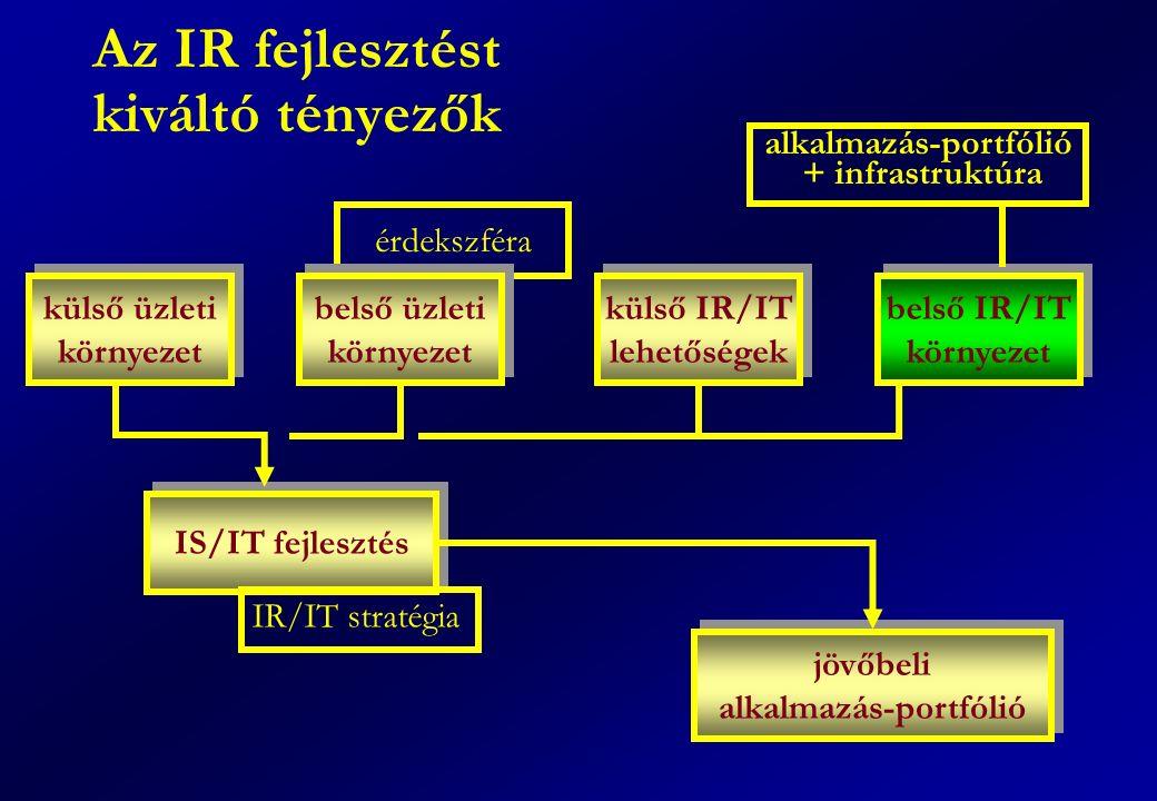 Az IR fejlesztést kiváltó tényezők érdekszféra IS/IT fejlesztés külső üzleti környezet külső üzleti környezet belső üzleti környezet belső üzleti környezet külső IR/IT lehetőségek külső IR/IT lehetőségek belső IR/IT környezet belső IR/IT környezet IR/IT stratégia jövőbeli alkalmazás-portfólió jövőbeli alkalmazás-portfólió + infrastruktúra