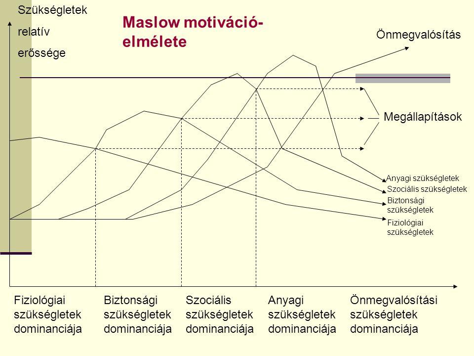 Fiziológiai szükségletek dominanciája Biztonsági szükségletek dominanciája Szociális szükségletek dominanciája Anyagi szükségletek dominanciája Önmegvalósítási szükségletek dominanciája Szükségletek relatív erőssége Megállapítások Önmegvalósítás Anyagi szükségletek Szociális szükségletek Biztonsági szükségletek Fiziológiai szükségletek Maslow motiváció- elmélete