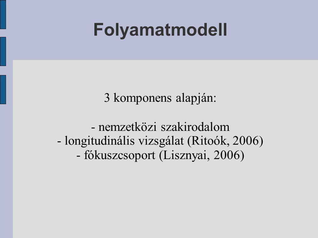 Folyamatmodell 3 komponens alapján: - nemzetközi szakirodalom - longitudinális vizsgálat (Ritoók, 2006) - fókuszcsoport (Lisznyai, 2006)